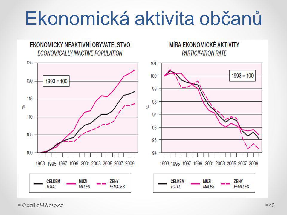 OpalkaM@psp.cz 48 OpalkaM@psp.cz48 Ekonomická aktivita občanů