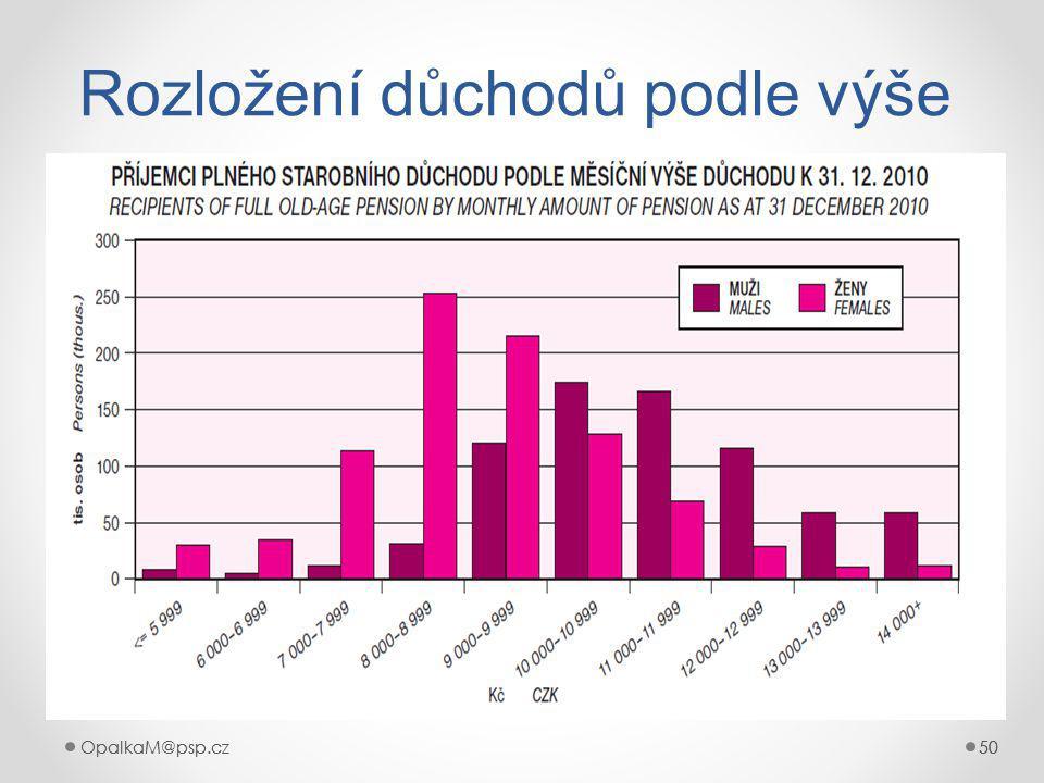 OpalkaM@psp.cz 50 OpalkaM@psp.cz50 Rozložení důchodů podle výše