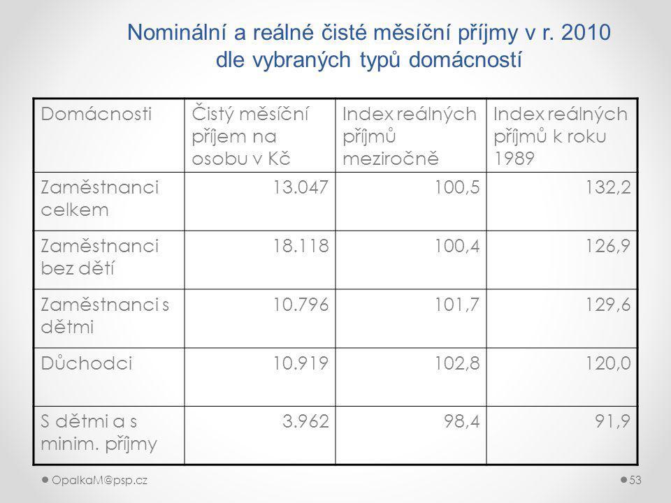 OpalkaM@psp.cz 53 Nominální a reálné čisté měsíční příjmy v r.