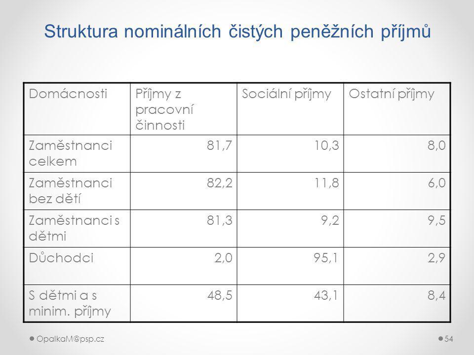 OpalkaM@psp.cz 54 Struktura nominálních čistých peněžních příjmů DomácnostiPříjmy z pracovní činnosti Sociální příjmyOstatní příjmy Zaměstnanci celkem 81,710,38,0 Zaměstnanci bez dětí 82,211,86,0 Zaměstnanci s dětmi 81,39,29,5 Důchodci2,095,12,9 S dětmi a s minim.