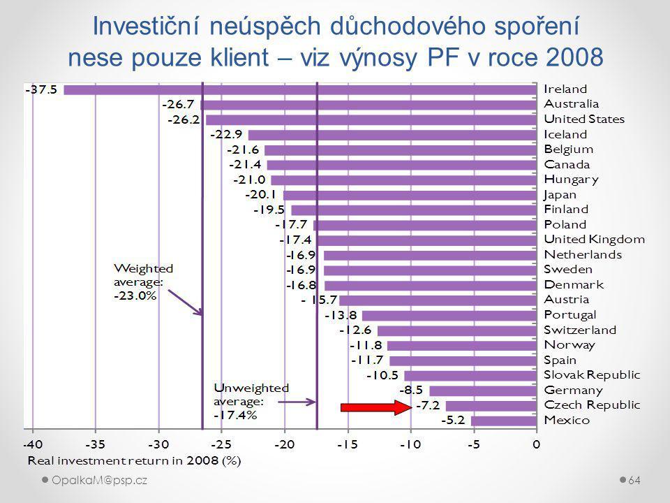 OpalkaM@psp.cz 64 Investiční neúspěch důchodového spoření nese pouze klient – viz výnosy PF v roce 2008