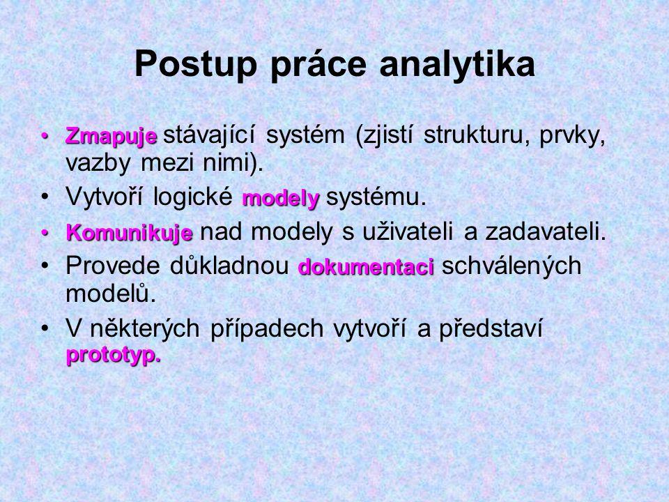 Postup práce analytika ZmapujeZmapuje stávající systém (zjistí strukturu, prvky, vazby mezi nimi). modelyVytvoří logické modely systému. KomunikujeKom