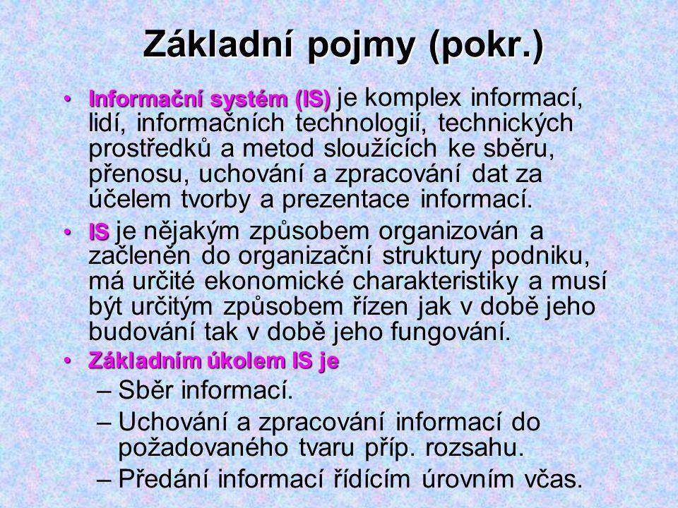 Základní pojmy (pokr.) Informační systém (IS)Informační systém (IS) je komplex informací, lidí, informačních technologií, technických prostředků a met