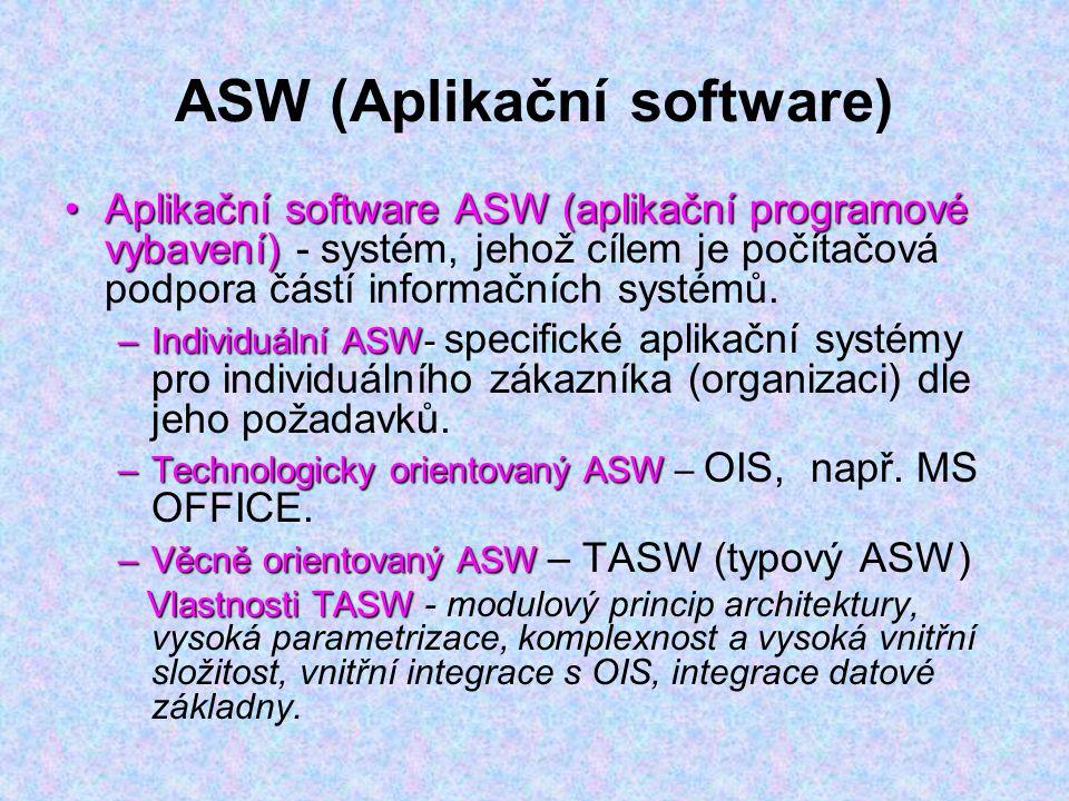 ASW (Aplikační software) Aplikační software ASW (aplikační programové vybavení)Aplikační software ASW (aplikační programové vybavení) - systém, jehož