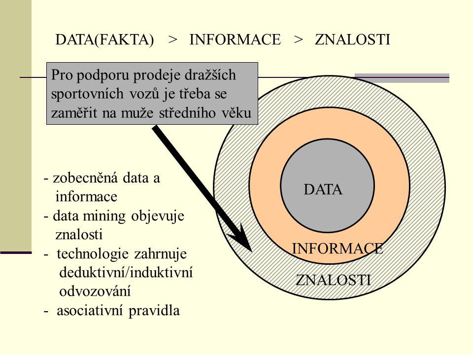 DATA(FAKTA) > INFORMACE > ZNALOSTI INFORMACE ZNALOSTI DATA Pro podporu prodeje dražších sportovních vozů je třeba se zaměřit na muže středního věku - zobecněná data a informace - data mining objevuje znalosti - technologie zahrnuje deduktivní/induktivní odvozování - asociativní pravidla