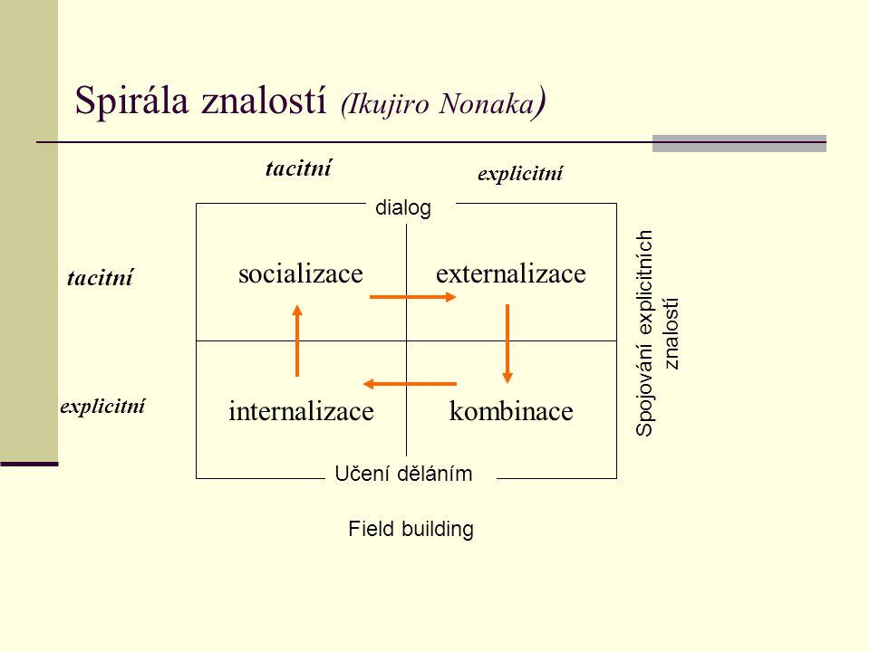 Spirála znalostí (Ikujiro Nonaka ) socializaceexternalizace internalizacekombinace tacitní explicitní dialog Učení děláním Spojování explicitních znalostí Field building