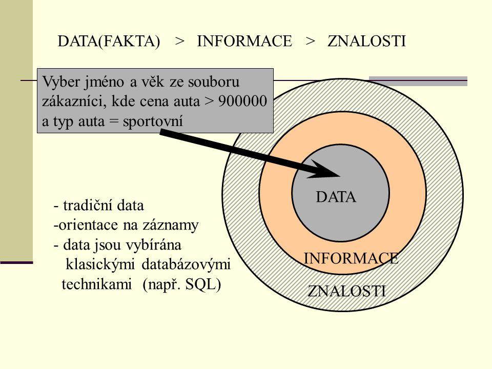 DATA(FAKTA) > INFORMACE > ZNALOSTI INFORMACE ZNALOSTI DATA Vyber jméno a věk ze souboru zákazníci, kde cena auta > 900000 a typ auta = sportovní - tradiční data -orientace na záznamy - data jsou vybírána klasickými databázovými technikami (např.