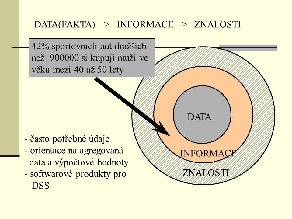 DATA(FAKTA) > INFORMACE > ZNALOSTI INFORMACE ZNALOSTI DATA 42% sportovních aut dražších než 900000 si kupují muži ve věku mezi 40 až 50 lety - často potřebné údaje - orientace na agregovaná data a výpočtové hodnoty - softwarové produkty pro DSS