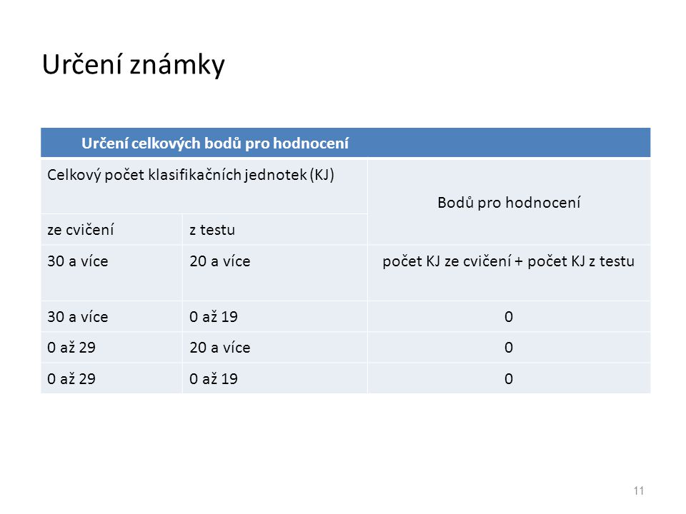 Určení známky 11 Určení celkových bodů pro hodnocení Celkový počet klasifikačních jednotek (KJ) Bodů pro hodnocení ze cvičeníz testu 30 a více20 a víc