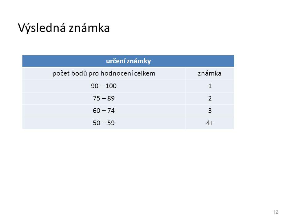 Výsledná známka 12 určení známky počet bodů pro hodnocení celkemznámka 90 – 1001 75 – 892 60 – 743 50 – 594+
