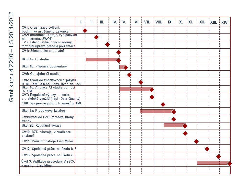 Úkol 1a: CI studie Úkol 1b: Příprava oponentury CV5: Obhajoba CI studie I.II.III.IV.V.VI.VII.VIII.IX.X.XI.XII. XIII. XIV. CV2: Informační zdroje, vyhl