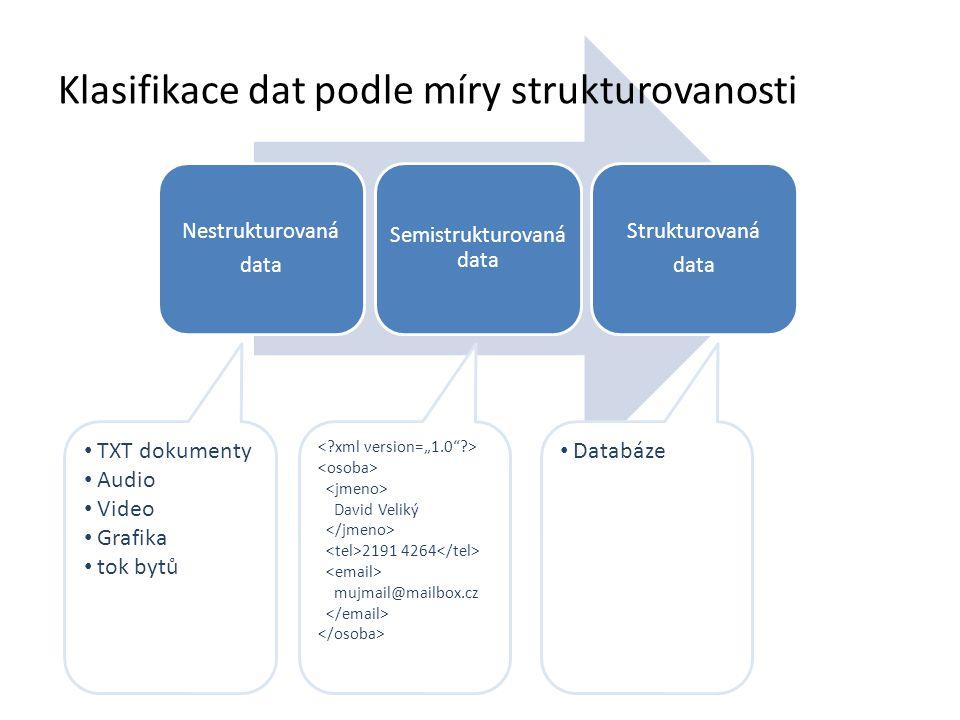 Nestrukturovaná data Semistrukturovaná data Strukturovaná data Klasifikace dat podle míry strukturovanosti TXT dokumenty Audio Video Grafika tok bytů