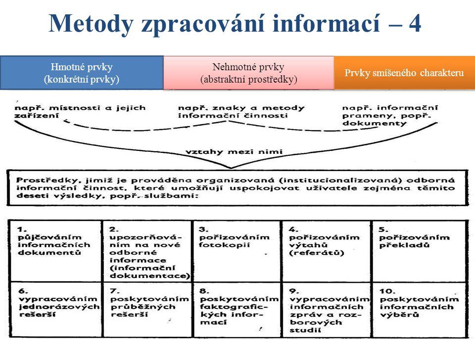 Metody zpracování informací – 4 Komunikace informací a)Vznik obsahu informací – je charakterizován souhrnem znaků, projevujících se srozumitelností, smysluplností a účinností = sémantická stránka informace b)Formu informace tvoří druhy nosičů informací = fyzikální složka informace c)Sdělování informace – jedině prostřednictvím fyzikální složky informace