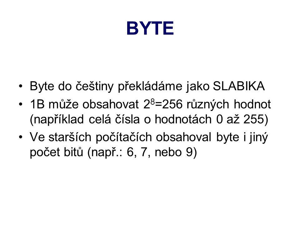 BYTE Byte do češtiny překládáme jako SLABIKA 1B může obsahovat 2 8 =256 různých hodnot (například celá čísla o hodnotách 0 až 255) Ve starších počítačích obsahoval byte i jiný počet bitů (např.: 6, 7, nebo 9)