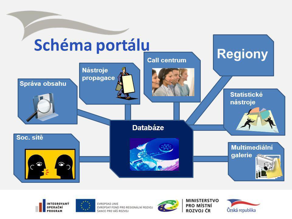 Schéma portálu Call centrum Správa obsahu Statistické nástroje Nástroje propagace Soc. sítě Multimediální galerie Databáze Regiony