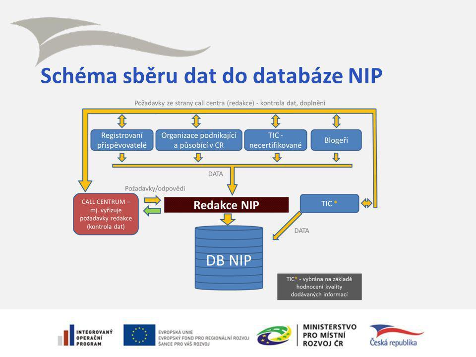 Schéma sběru dat do databáze NIP
