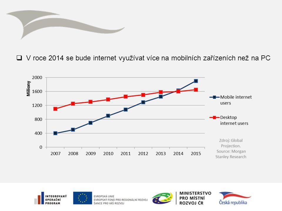  V roce 2014 se bude internet využívat více na mobilních zařízeních než na PC