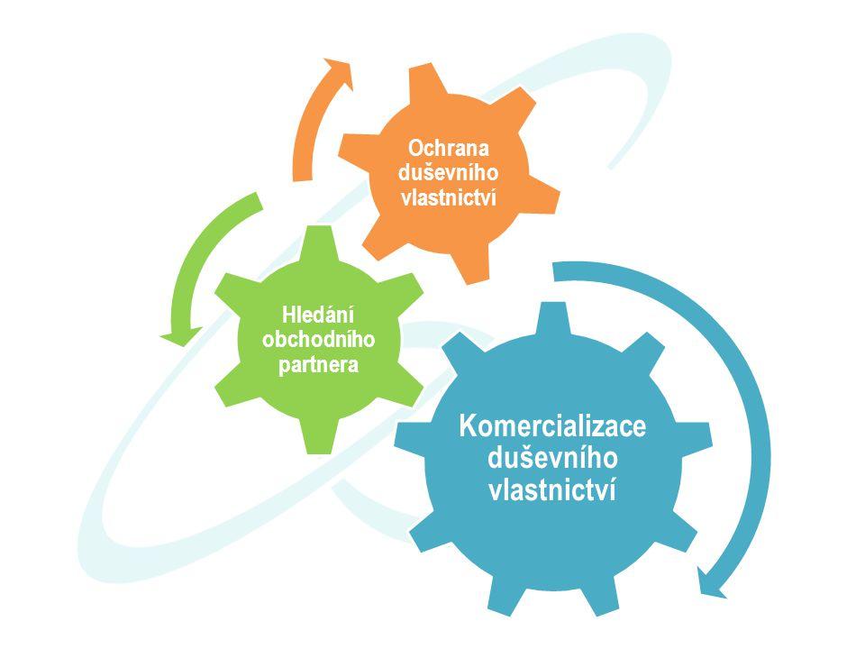 Komercializace duševního vlastnictví Hledání obchodního partnera Ochrana duševního vlastnictví
