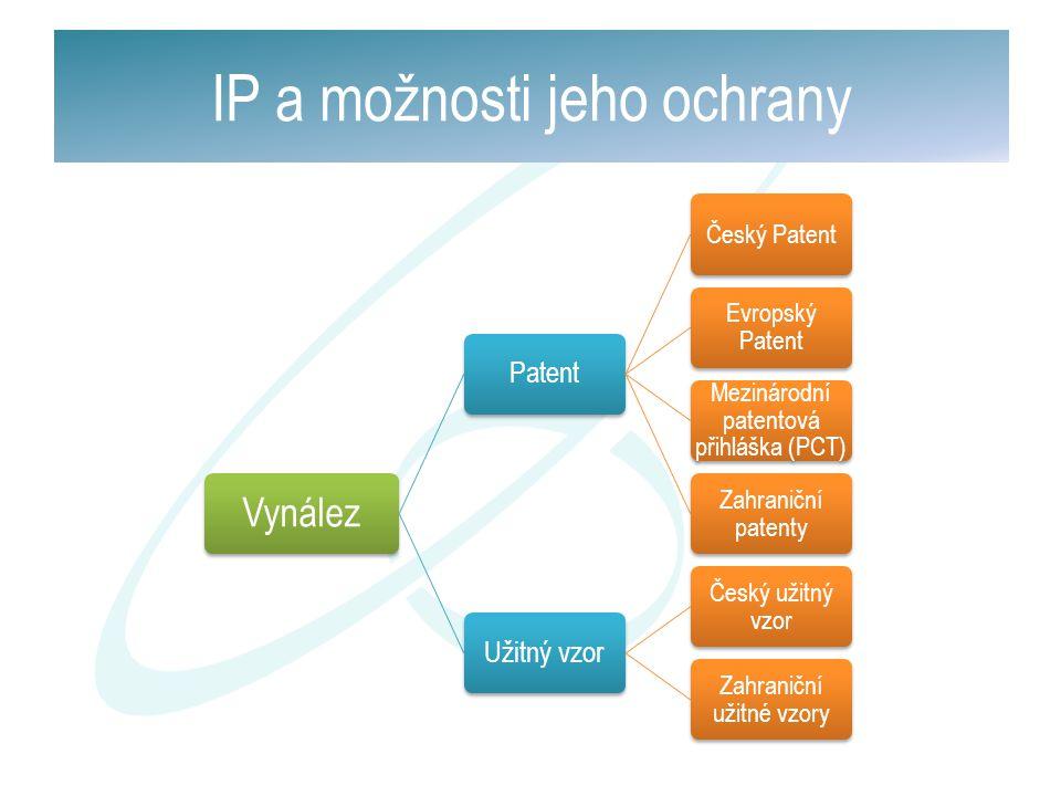 Vynález Patent Český Patent Evropský Patent Mezinárodní patentová přihláška (PCT) Zahraniční patenty Užitný vzor Český užitný vzor Zahraniční užitné v