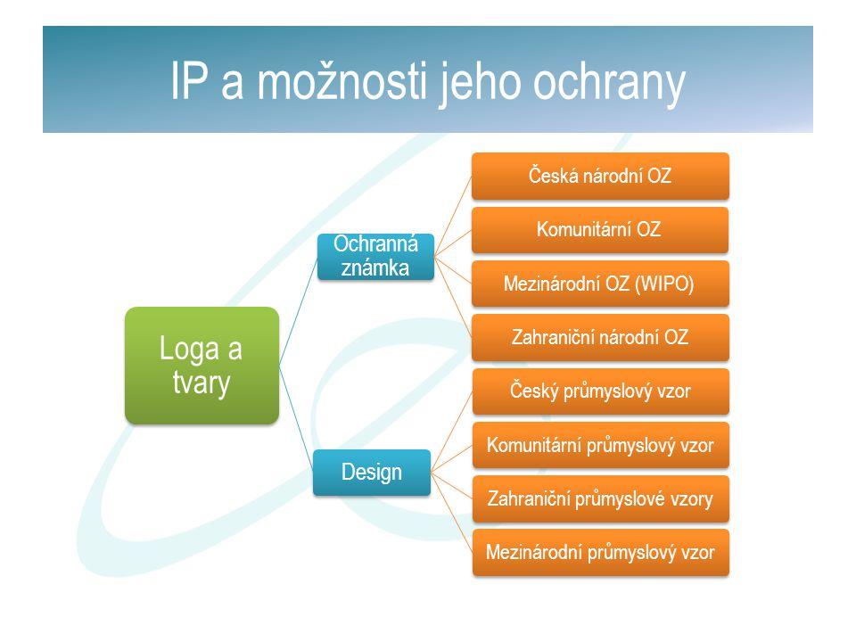 Loga a tvary Ochranná známka Česká národní OZKomunitární OZMezinárodní OZ (WIPO)Zahraniční národní OZ Design Český průmyslový vzorKomunitární průmyslo