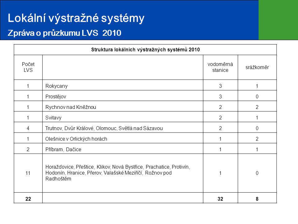 Lokální výstražné systémy Zpráva o průzkumu LVS 2010 Struktura lokálních výstražných systémů 2010 Počet LVS vodoměrná stanice srážkoměr 1Rokycany31 1P