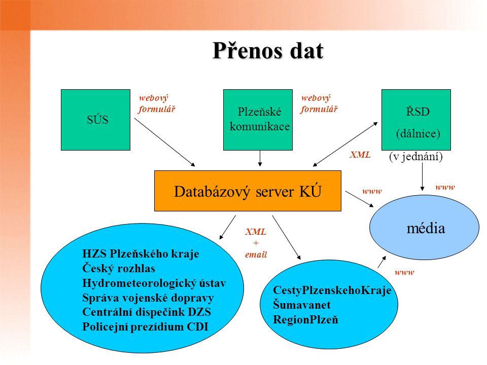 Přenos dat SÚS Plzeňské komunikace ŘSD (dálnice) (v jednání) Databázový server KÚ HZS Plzeňského kraje Český rozhlas Hydrometeorologický ústav Správa