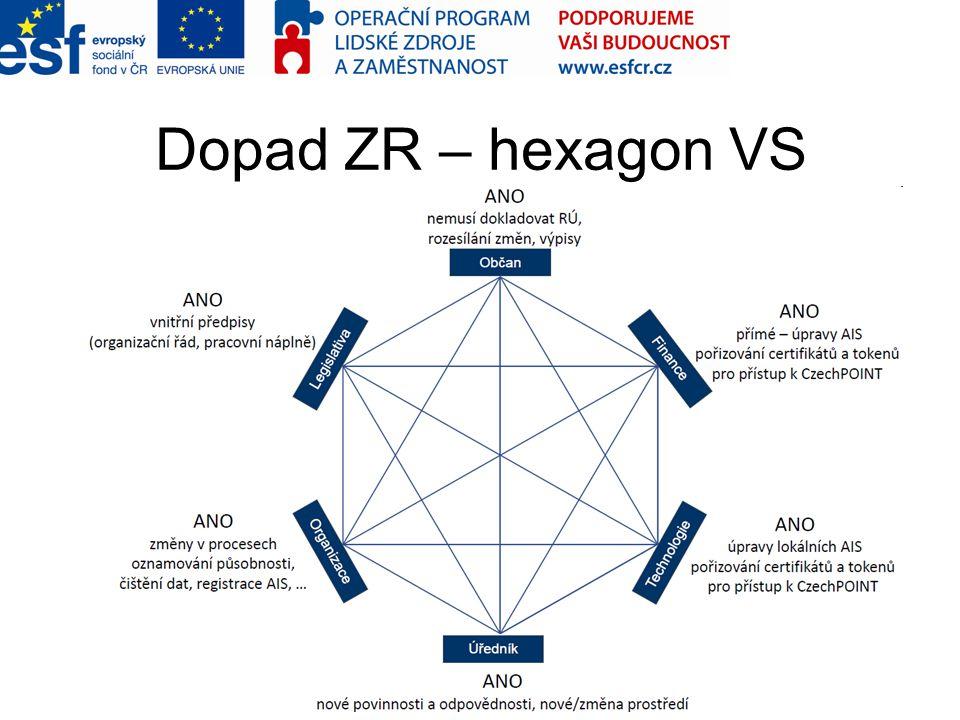Dopad ZR – hexagon VS