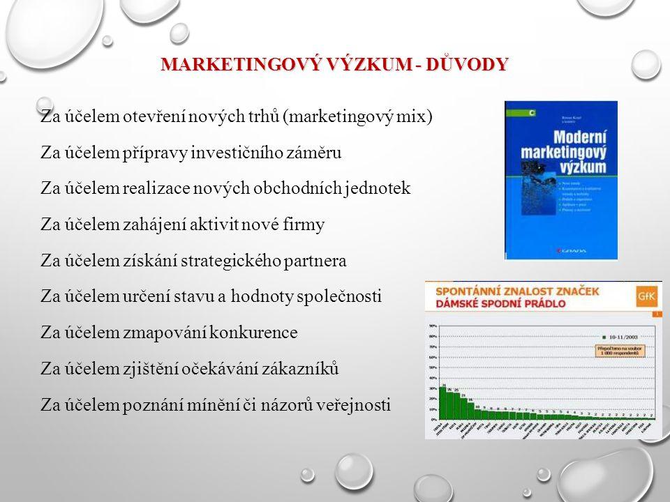 MARKETINGOVÝ VÝZKUM - DŮVODY Za účelem otevření nových trhů (marketingový mix) Za účelem přípravy investičního záměru Za účelem realizace nových obchodních jednotek Za účelem zahájení aktivit nové firmy Za účelem získání strategického partnera Za účelem určení stavu a hodnoty společnosti Za účelem zmapování konkurence Za účelem zjištění očekávání zákazníků Za účelem poznání mínění či názorů veřejnosti
