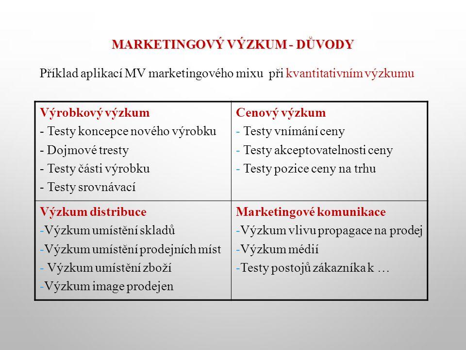 MARKETINGOVÝ VÝZKUM - DŮVODY Příklad aplikací MV marketingového mixu při kvantitativním výzkumu Výrobkový výzkum - Testy koncepce nového výrobku - Dojmové tresty - Testy části výrobku - Testy srovnávací Cenový výzkum - Testy vnímání ceny - Testy akceptovatelnosti ceny - Testy pozice ceny na trhu Výzkum distribuce -Výzkum umístění skladů -Výzkum umístění prodejních míst - Výzkum umístění zboží -Výzkum image prodejen Marketingové komunikace -Výzkum vlivu propagace na prodej -Výzkum médií -Testy postojů zákazníka k …