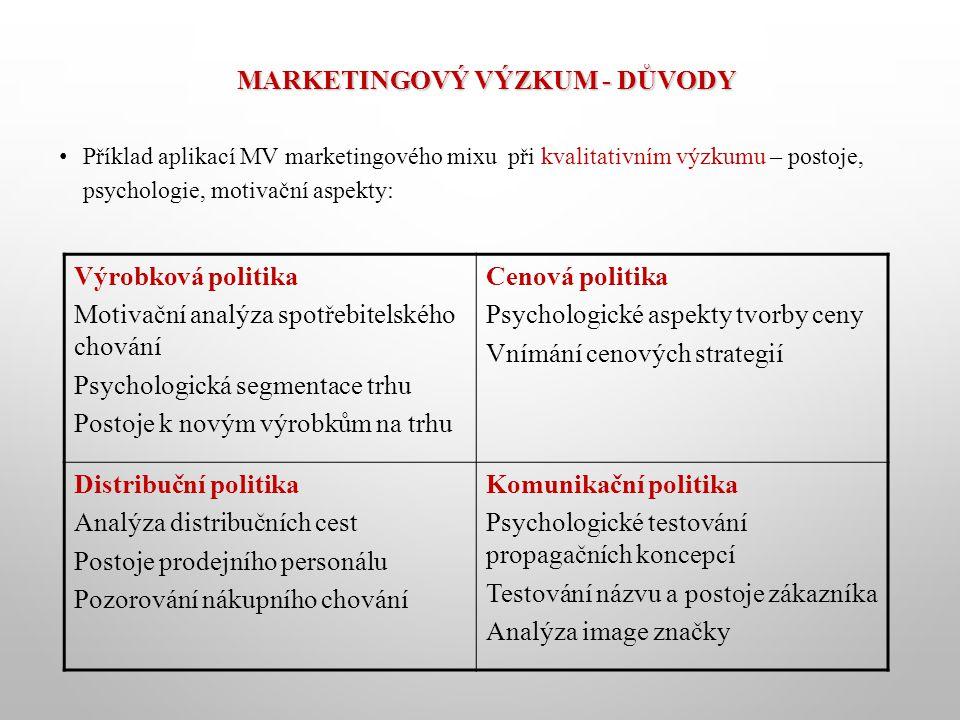 MARKETINGOVÝ VÝZKUM - DŮVODY Příklad aplikací MV marketingového mixu při kvalitativním výzkumu – postoje, psychologie, motivační aspekty: Výrobková politika Motivační analýza spotřebitelského chování Psychologická segmentace trhu Postoje k novým výrobkům na trhu Cenová politika Psychologické aspekty tvorby ceny Vnímání cenových strategií Distribuční politika Analýza distribučních cest Postoje prodejního personálu Pozorování nákupního chování Komunikační politika Psychologické testování propagačních koncepcí Testování názvu a postoje zákazníka Analýza image značky