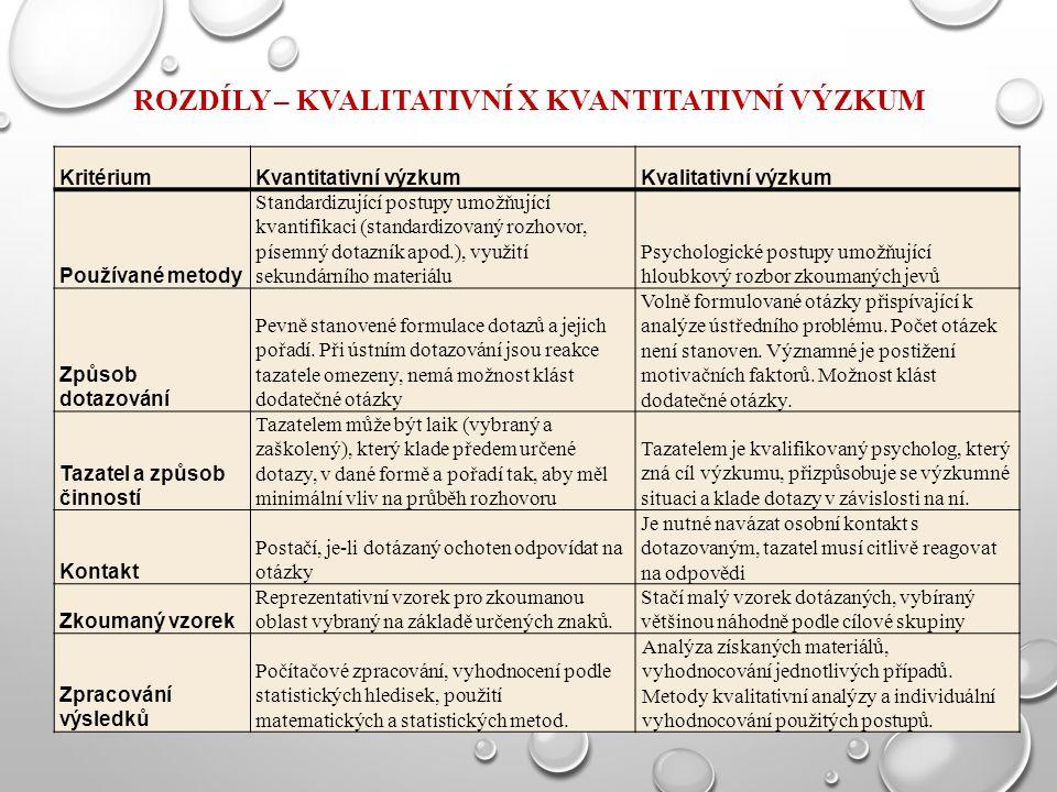ROZDÍLY – KVALITATIVNÍ X KVANTITATIVNÍ VÝZKUM KritériumKvantitativní výzkumKvalitativní výzkum Používané metody Standardizující postupy umožňující kvantifikaci (standardizovaný rozhovor, písemný dotazník apod.), využití sekundárního materiálu Psychologické postupy umožňující hloubkový rozbor zkoumaných jevů Způsob dotazování Pevně stanovené formulace dotazů a jejich pořadí.