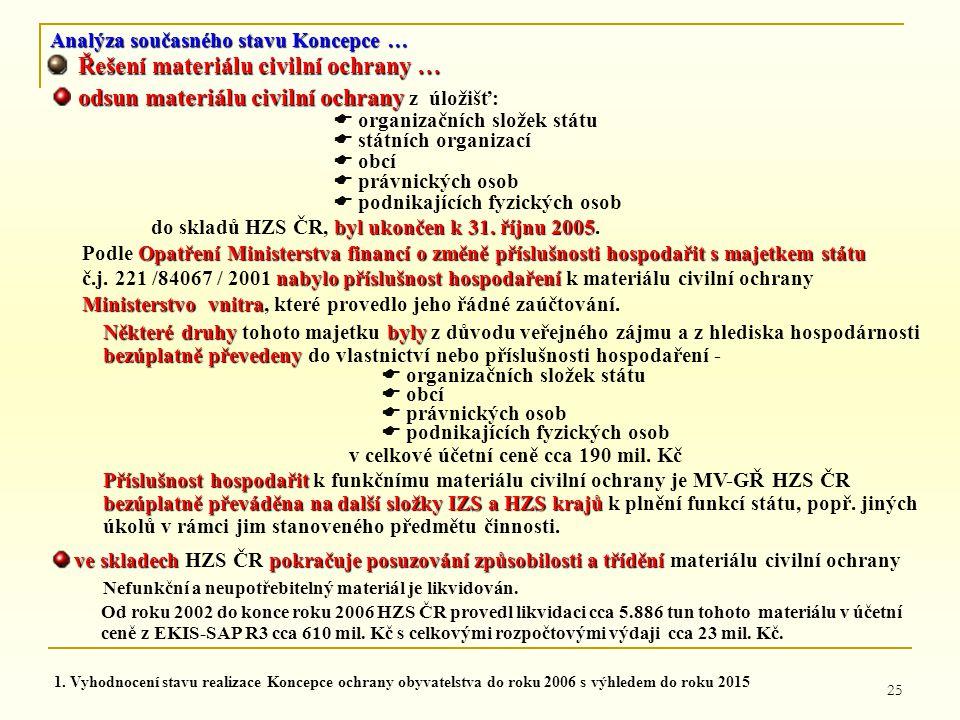 25 Analýza současného stavu Koncepce … Řešení materiálu civilní ochrany … Řešení materiálu civilní ochrany … odsun materiálu civilní ochrany odsun mat