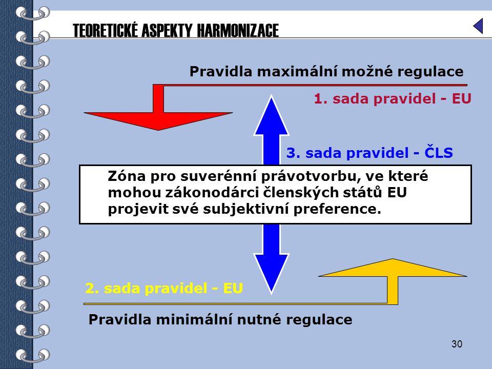 30 Pravidla maximální možné regulace TEORETICKÉ ASPEKTY HARMONIZACE Pravidla minimální nutné regulace Zóna pro suverénní právotvorbu, ve které mohou zákonodárci členských států EU projevit své subjektivní preference.