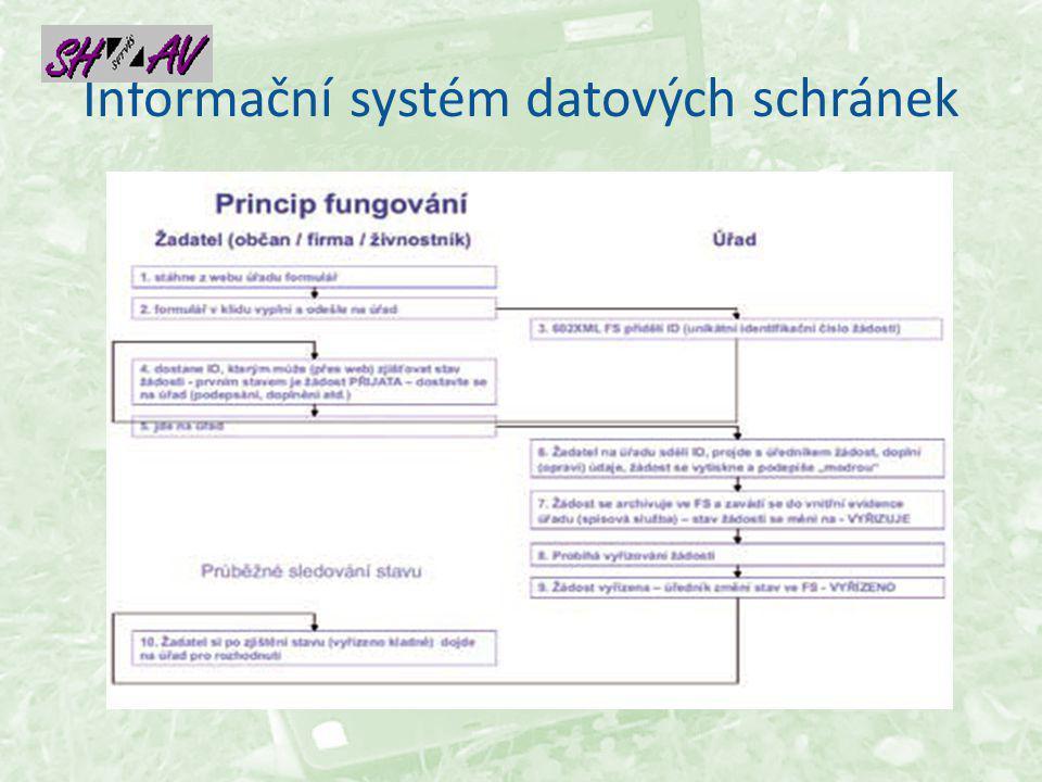 Informační systém datových schránek