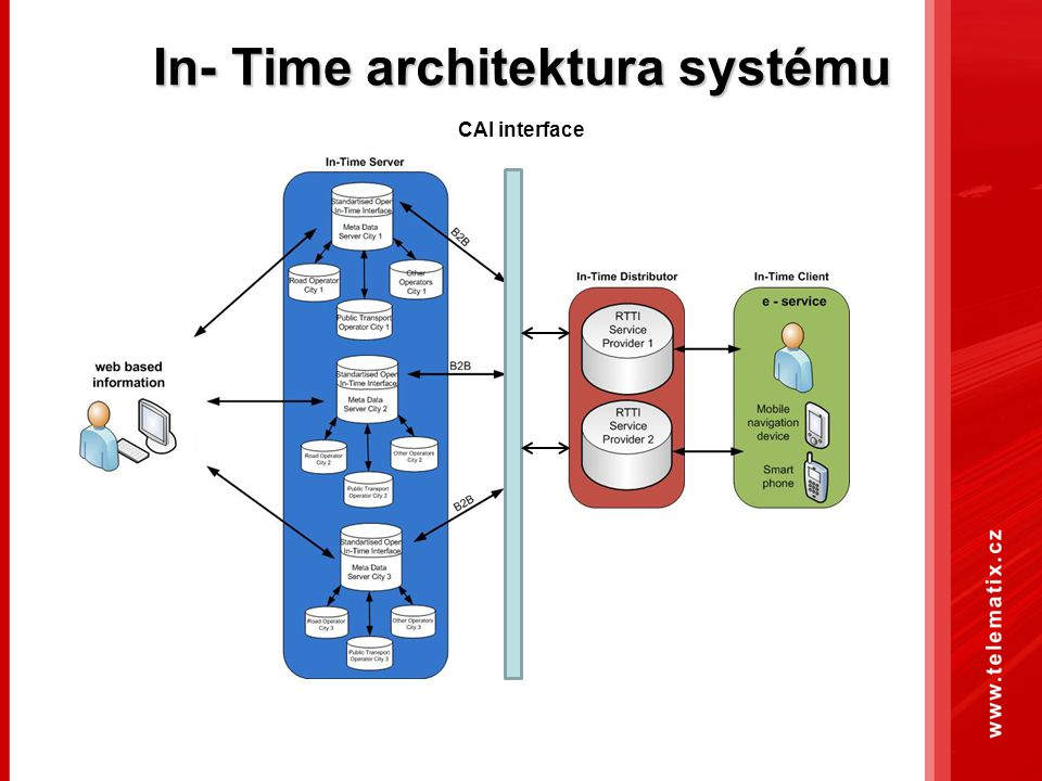 In- Time architektura systému CAI interface