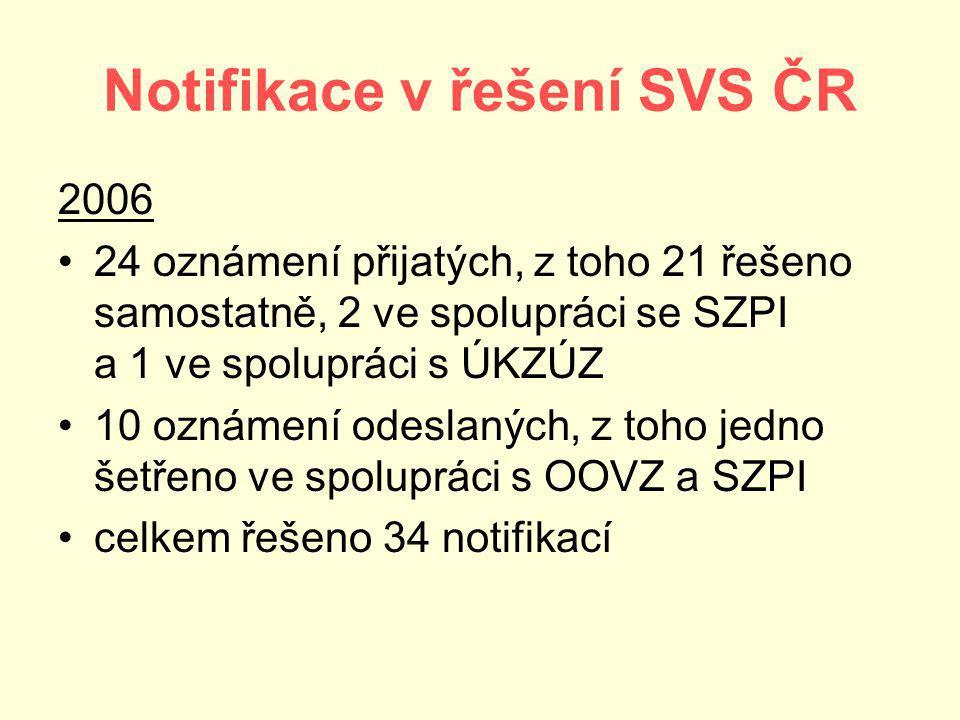 Notifikace v řešení SVS ČR 2006 24 oznámení přijatých, z toho 21 řešeno samostatně, 2 ve spolupráci se SZPI a 1 ve spolupráci s ÚKZÚZ 10 oznámení odeslaných, z toho jedno šetřeno ve spolupráci s OOVZ a SZPI celkem řešeno 34 notifikací