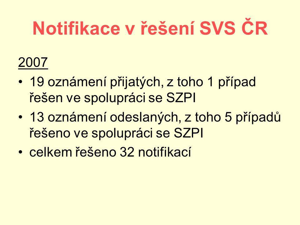 Notifikace v řešení SVS ČR 2007 19 oznámení přijatých, z toho 1 případ řešen ve spolupráci se SZPI 13 oznámení odeslaných, z toho 5 případů řešeno ve spolupráci se SZPI celkem řešeno 32 notifikací