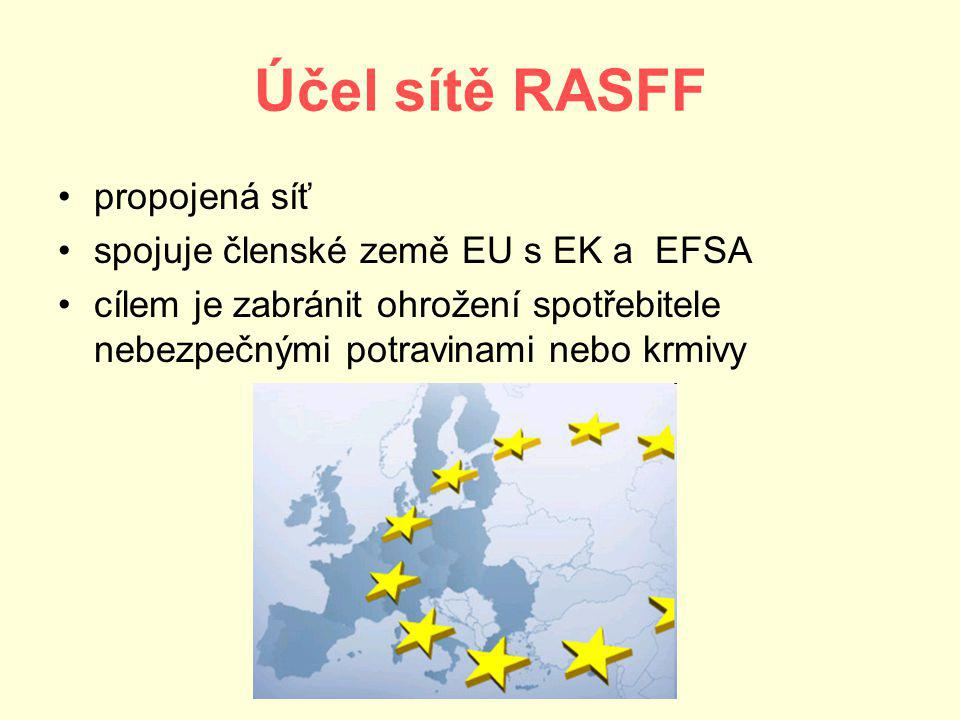 Účel sítě RASFF propojená síť spojuje členské země EU s EK a EFSA cílem je zabránit ohrožení spotřebitele nebezpečnými potravinami nebo krmivy