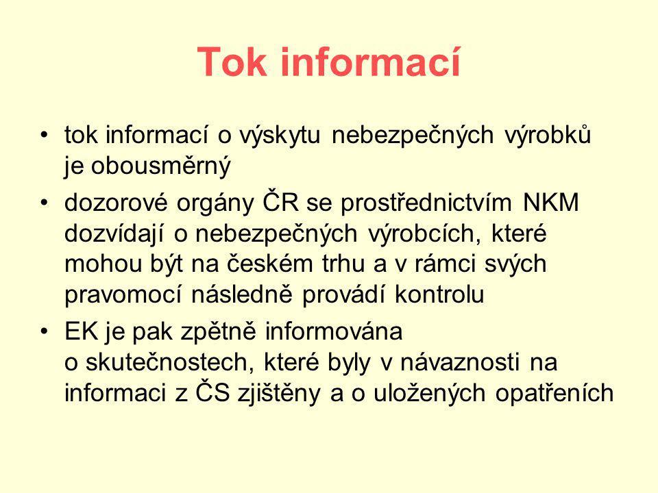 Tok informací tok informací o výskytu nebezpečných výrobků je obousměrný dozorové orgány ČR se prostřednictvím NKM dozvídají o nebezpečných výrobcích, které mohou být na českém trhu a v rámci svých pravomocí následně provádí kontrolu EK je pak zpětně informována o skutečnostech, které byly v návaznosti na informaci z ČS zjištěny a o uložených opatřeních