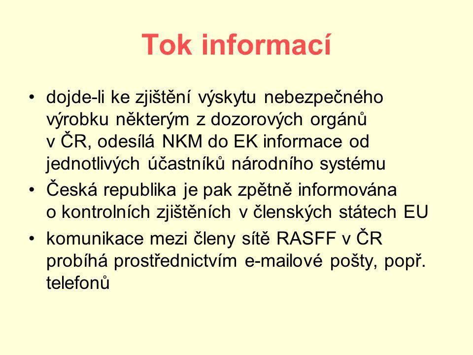 Tok informací dojde-li ke zjištění výskytu nebezpečného výrobku některým z dozorových orgánů v ČR, odesílá NKM do EK informace od jednotlivých účastníků národního systému Česká republika je pak zpětně informována o kontrolních zjištěních v členských státech EU komunikace mezi členy sítě RASFF v ČR probíhá prostřednictvím e-mailové pošty, popř.
