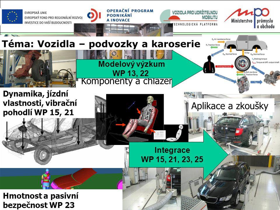 Centrum kompetence automobilového průmyslu Josefa Božka - Všeobecná informace - TE 0102 0020Str. 8 Jan Macek, řešitel projektu, ČVUT v Praze Téma: Voz