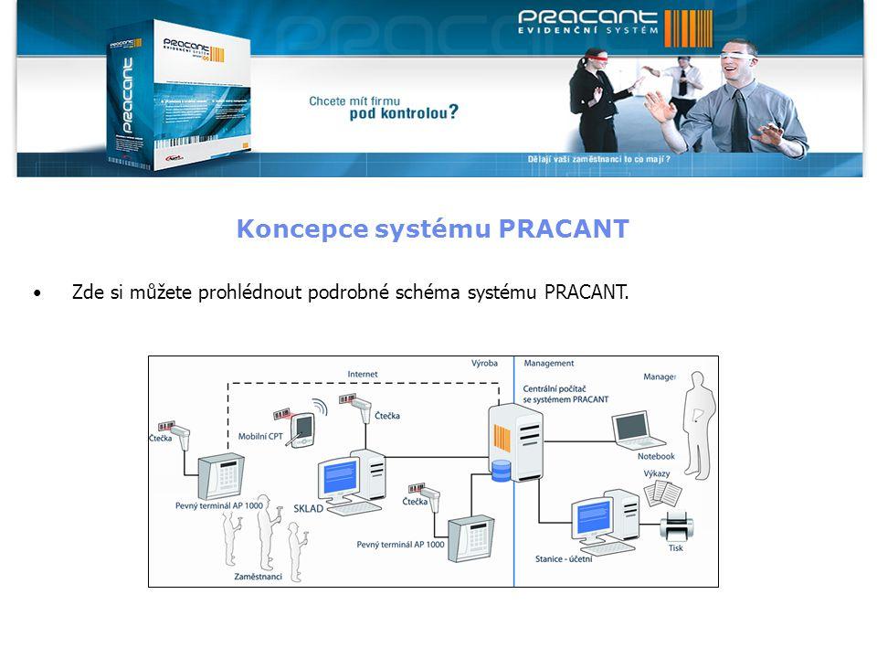 Koncepce systému PRACANT Zde si můžete prohlédnout podrobné schéma systému PRACANT.