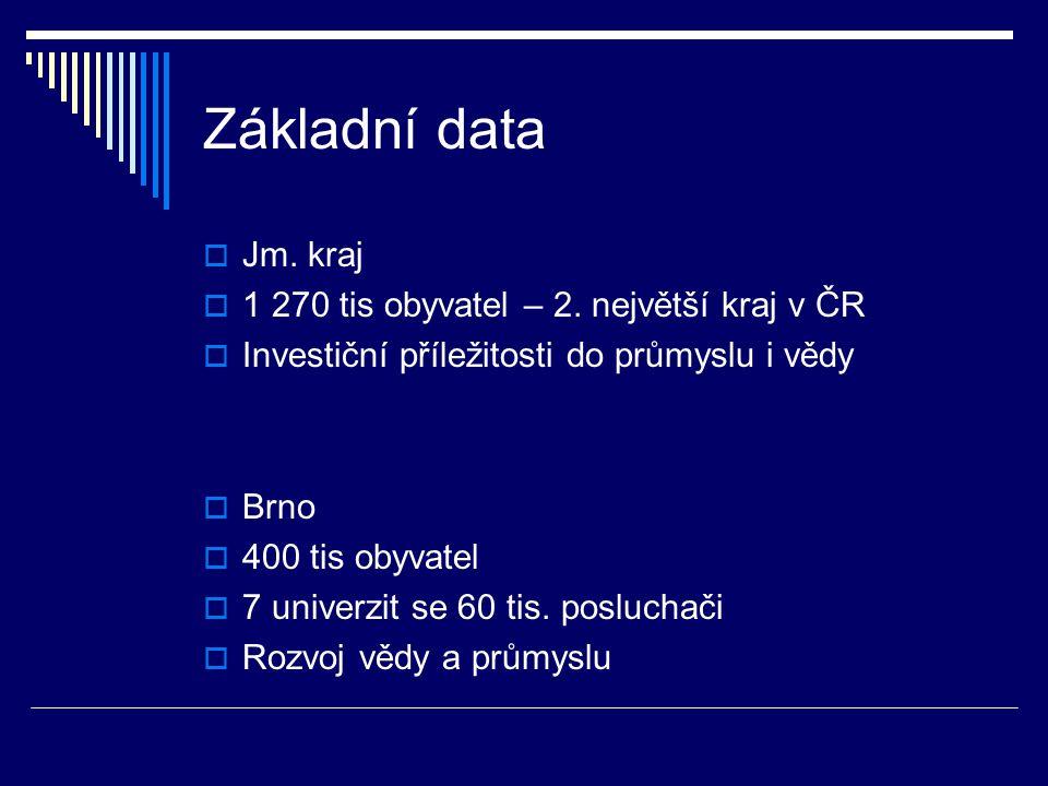 Základní data  Jm. kraj  1 270 tis obyvatel – 2. největší kraj v ČR  Investiční příležitosti do průmyslu i vědy  Brno  400 tis obyvatel  7 unive