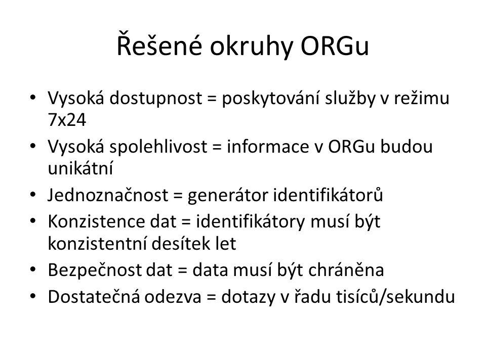 Řešené okruhy ORGu Vysoká dostupnost = poskytování služby v režimu 7x24 Vysoká spolehlivost = informace v ORGu budou unikátní Jednoznačnost = generáto