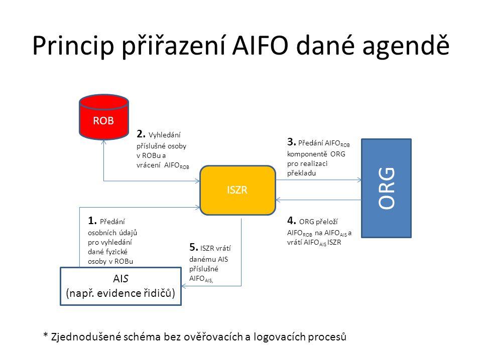Princip přiřazení AIFO dané agendě ROB ISZR AIS (např. evidence řidičů) ORG 2. Vyhledání příslušné osoby v ROBu a vrácení AIFO ROB 1. Předání osobních