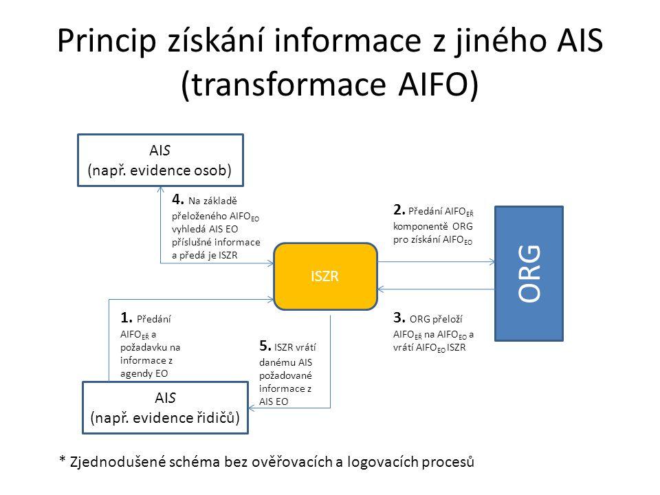 Princip získání informace z jiného AIS (transformace AIFO) ISZR AIS (např. evidence řidičů) ORG 4. Na základě přeloženého AIFO EO vyhledá AIS EO přísl