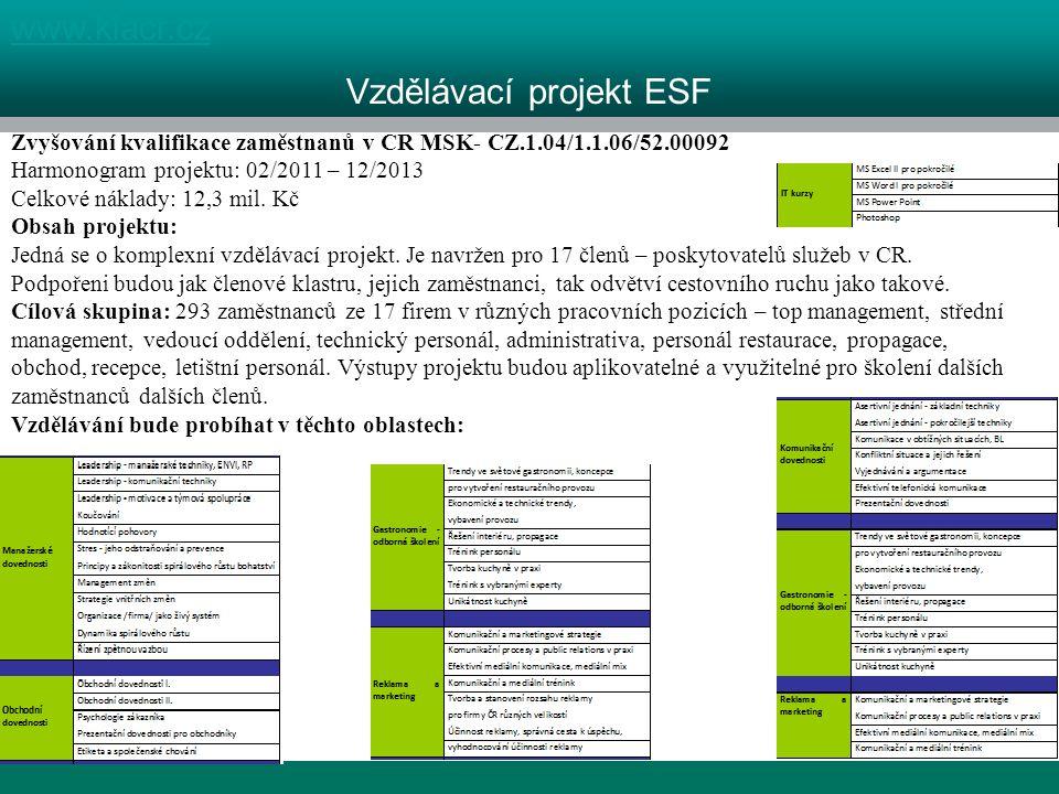 1 kraj, 4 destinace www.klacr.cz Vzdělávací projekt ESF Zvyšování kvalifikace zaměstnanů v CR MSK- CZ.1.04/1.1.06/52.00092 Harmonogram projektu: 02/2011 – 12/2013 Celkové náklady: 12,3 mil.