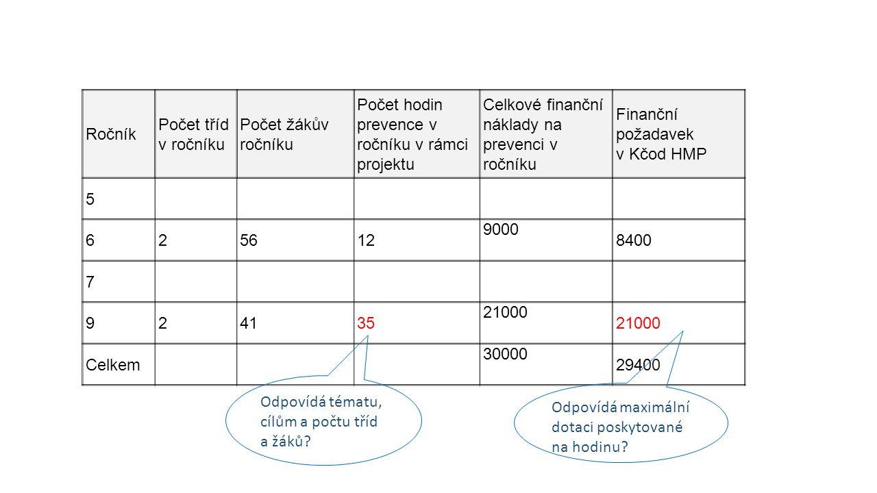 Ročník Počet tříd v ročníku Počet žákův ročníku Počet hodin prevence v ročníku v rámci projektu Celkové finanční náklady na prevenci v ročníku Finančn