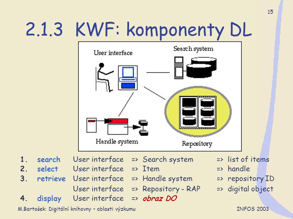 M.Bartošek: Digitální knihovny – oblasti výzkumu INFOS 2003 15 2.1.3 KWF: komponenty DL => obraz DOUser interface4. display => digital object=> Reposi