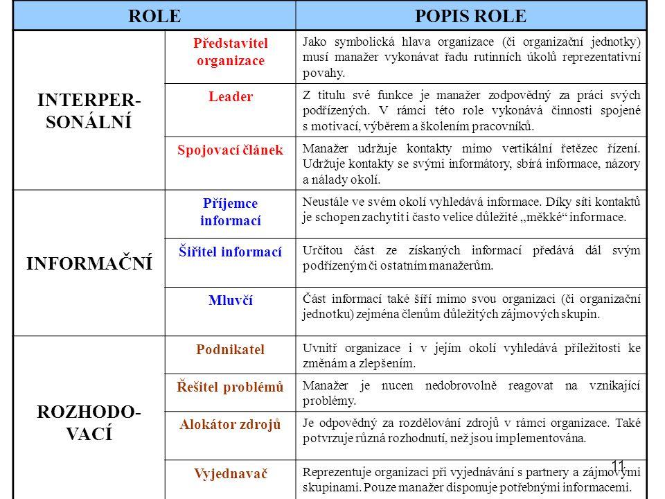 11 ROLEPOPIS ROLE INTERPER- SONÁLNÍ Představitel organizace Jako symbolická hlava organizace (či organizační jednotky) musí manažer vykonávat řadu rut